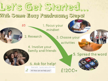 Top 7 Ways To Fundraise Virtually